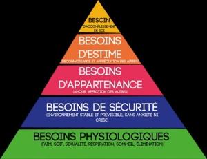 Développement Personnel, la pyramide de Maslow