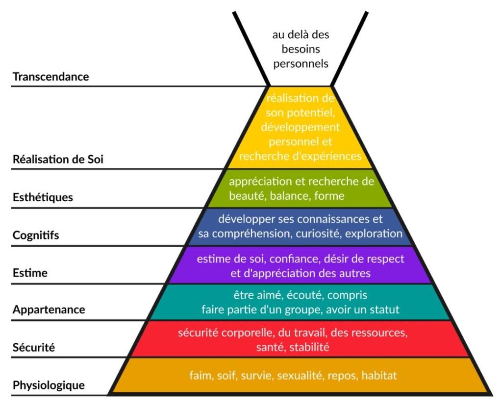 Comment améliorer son Développement Personnel ? la pyramide de Maslow